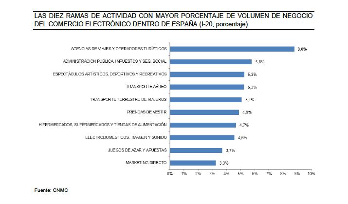 Estadística volumen negocio electrónico por ramas en España